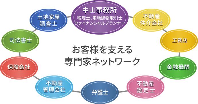 中山税理士事務所の、お客様を支える専門家ネットワーク